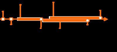 Ausbildungs-Chart